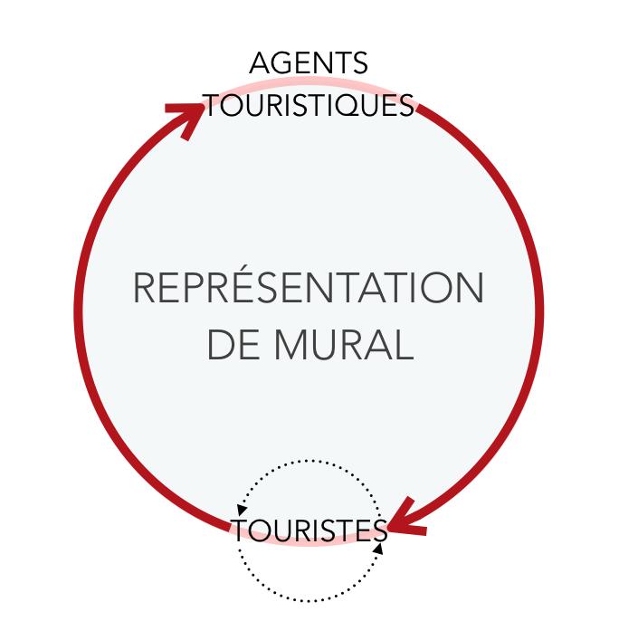 La mise en circulation rA�pA�tA�e des reprA�sentations d'un mA?me mural, entre les agents touristiques et les touristes. LA�a Zignani