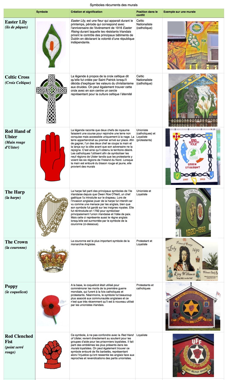 Symboles les plus prA�sents